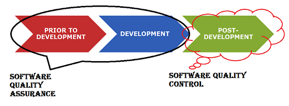 software quality control vs software quality assurance