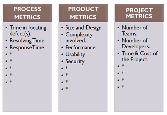 process, product and project quality metrics