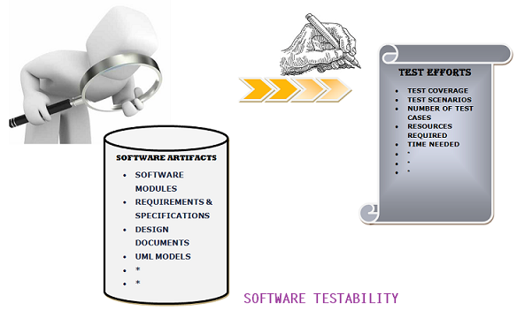 software testability method