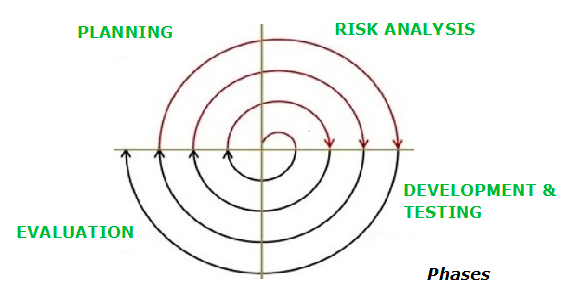 What is Spiral Model in SDLC? |Professionalqa.com - photo#37