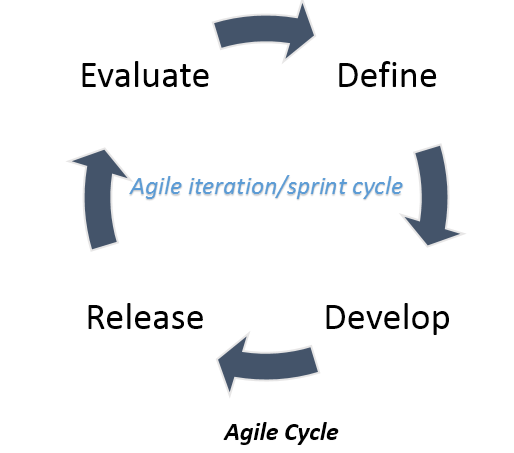 Agile Cycle