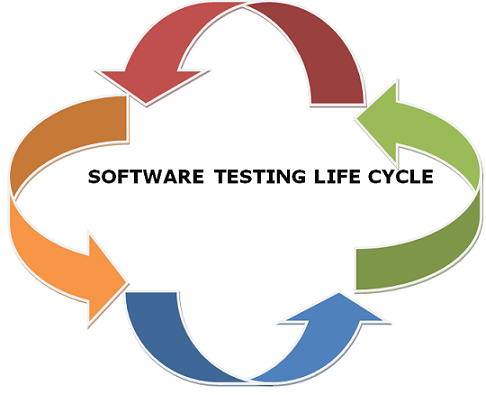 Professionalqa software testing life cycle
