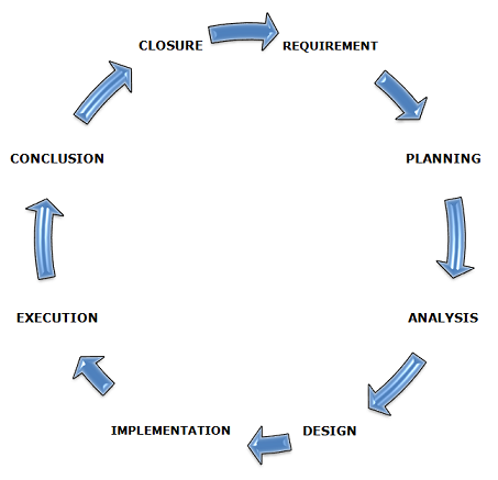 Software Testing Life Cycle Stlc Process Updated Guide 2020 Professionalqa Com
