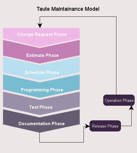 Taute Maintenence Model image