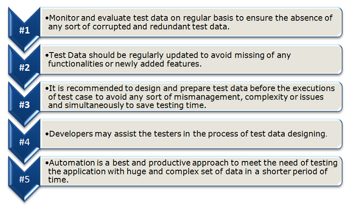 Tips on test data