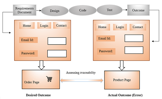 Traceability in Software Testing