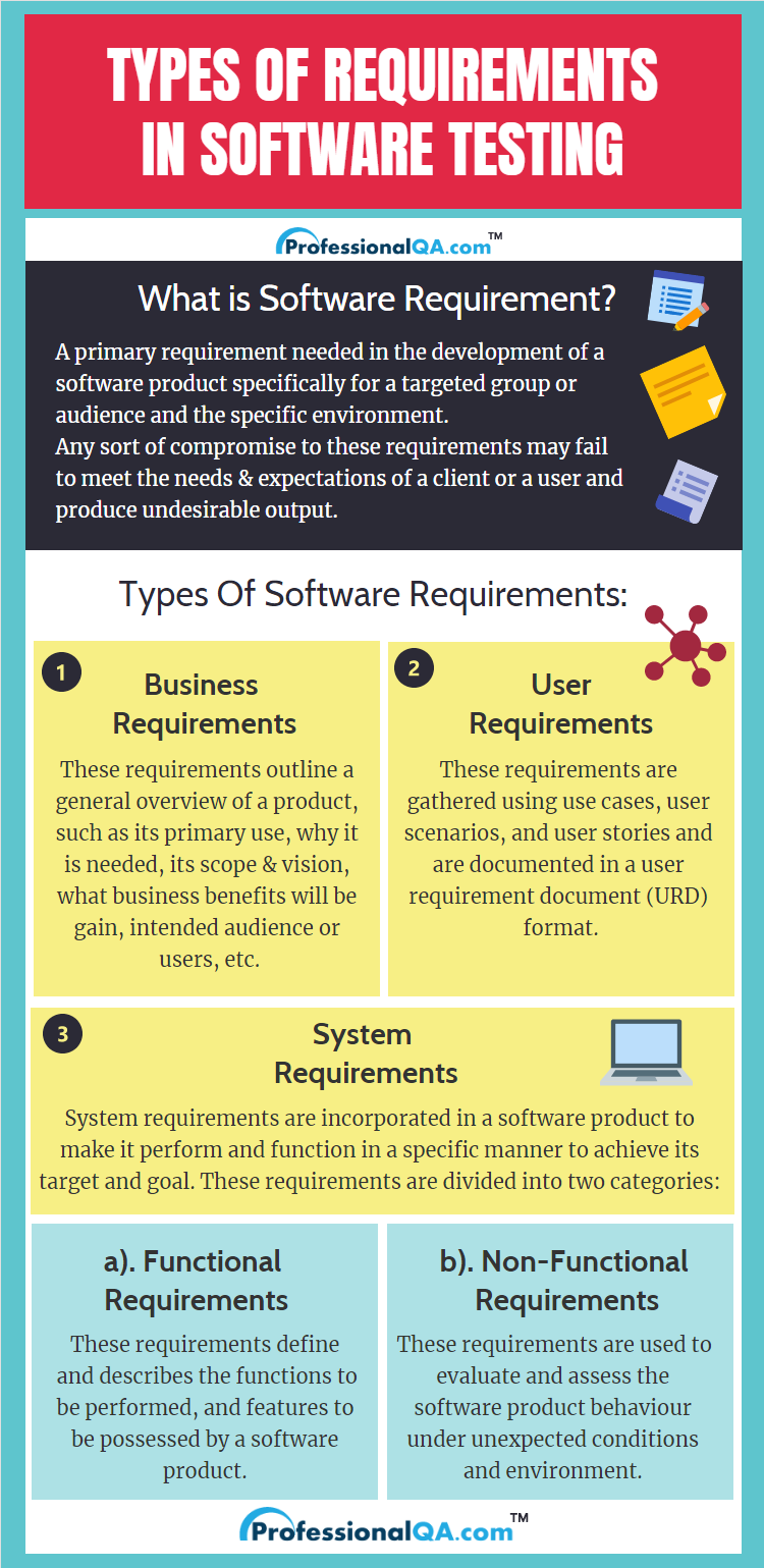 types of requirements Infographics